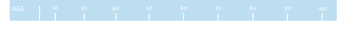 Lifetime Cost of Contacts Graph