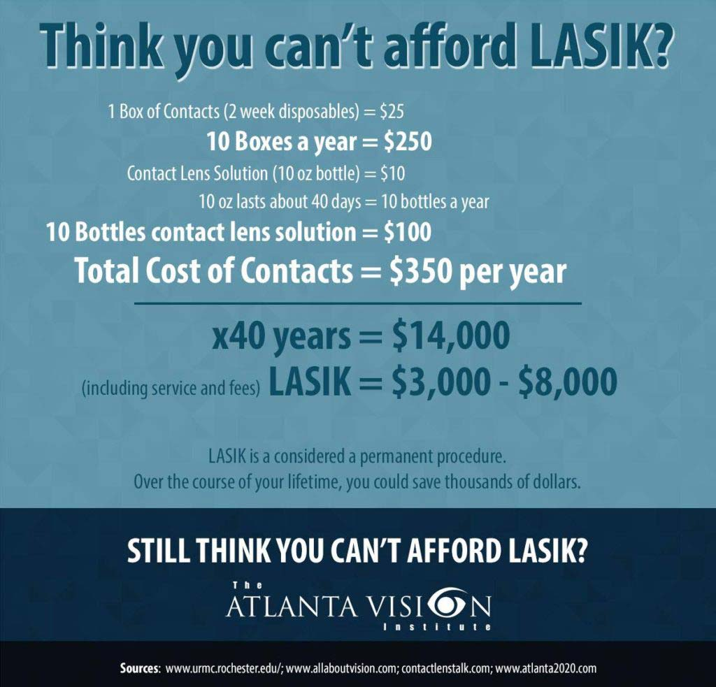Cost of LASIK Infographic at Atlanta Vision Institute